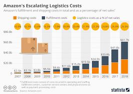Chart Amazons Escalating Logistics Costs Statista