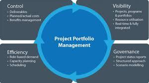 Project Portfolio Management In 2016 Project Management Roundup