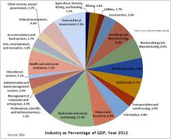 Is There A Website That Shows The Gdp Breakdown Of Each