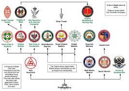 Coasting On Coast Basic Structure Of Masonic Appendant