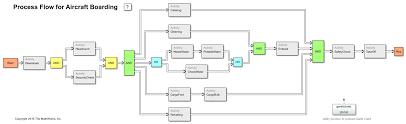 Matlab Gantt Chart Aircraft Boarding Process Flow Matlab Simulink