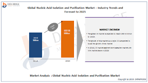 global nucleic acid isolation and purification market analysis global nucleic acid isolation and purification market