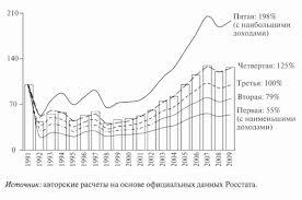 Найден Динамика уровня Жизни населения РФ курсовая Динамика уровня Жизни населения РФ курсовая