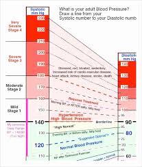 Bp Chart Uk Google Docs Blood Pressure Template Unique Blood Pressure