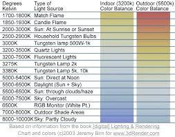 Led Light Therapy Color Chart Kelvin Light Scale Kelvin Light Understanding Light Bulb