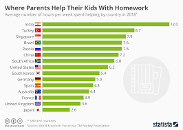 Homework Chart For Parents Chart Where Parents Help Their Kids With Homework Statista