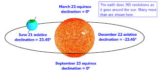 Sun Declination Chart Declination Angle Pveducation