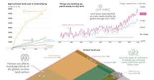 Our Impact On Climate Change And Global Land Use In 5 Charts