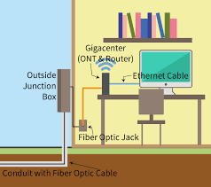 the gigacenter acts as the ont optical network terminal to translate the signal in to data and your router which allows you to share your connection