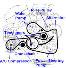 my 2000 bmw 323i is engine making a weird noise sort of like a here s a labeled picture