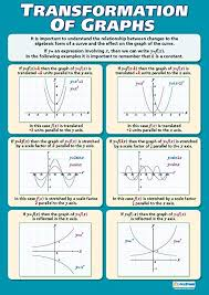 Amazon Com Transformation Of Graphs Math Posters