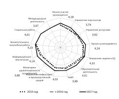 Экспресс самооценка системы менеджмента качества ФГБОУ ВО  Интегральный показатель состояния СМК в 2016 17 учебном году составил 4 01 балла 2015 16 3 64 По сравнению с прошлым отчетным периодом показатели по