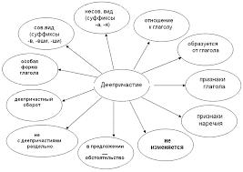 Обобщающее занятие по теме Деепричастие особая форма глагола  Рисунок 1 gif