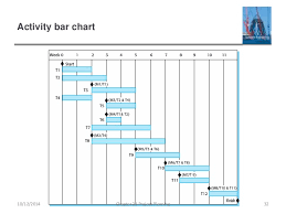 Staff Allocation Chart In Software Engineering Ch23 Project Planning