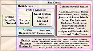 British Isles Venn Diagram When Asked To Explain Uk Vs Britain Vs England This Venn