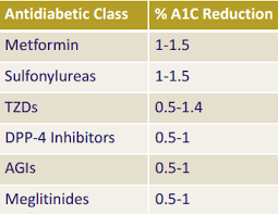 Diabetes Medication Classes Chart Clinicalpearls Oral Diabetes Medications And A1c Reduction