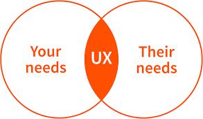 User Experience Venn Diagram Ux Agency In Dubai Abu Dhabi Indivirtual Revonic