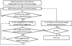 Dry Weight Adjustment Flow Chart In The Bcm Arm Download