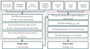 Flow Chart Of Korea Ram Download Scientific Diagram