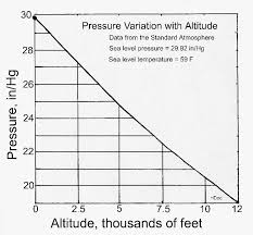 Air Pressure Altitude Chart What Is The Difference Between Absolute And Relative