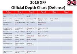 Chiefs Depth Chart 2015 2015 Depth Charts Kansas City Chiefs X Treme Fantasy Sports