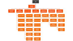 Gartner Org Chart Itil Itsm Roles And Responsibilities Bmc Blogs