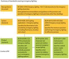 Lighting Lux Level Requirements Emergency Lighting Standards Cibse Journal