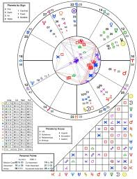 Degrees In Astrology Chart Donnas Natal Chart With Planet Signs And Degrees In The