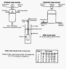 water pressure switch wiring diagram water image well pump pressure switch wiring diagram solidfonts on water pressure switch wiring diagram
