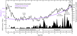 Enso Predictions Based On Solar Activity Climate Etc