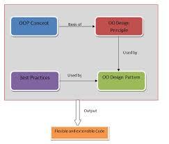 Oop Design Patterns Inspiration Design Principle VsDesign Pattern Describing OOP Elements A
