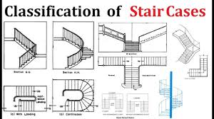 Different Types Of Stairs Design Classification Of Staircases Its Types