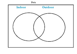 How To Make A Venn Diagram On Google Drawing Draw A Venn Diagram In Statistics Easy Steps Statistics How To