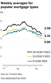 Fha 30 Year Fixed Rate Trend Chart Mortgage Rates Hold Steady Despite Sinking Bond Yields The