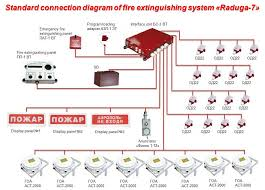 wiring diagram for scorpion car alarm images fire alarm interface unit wiring diagram nilza net
