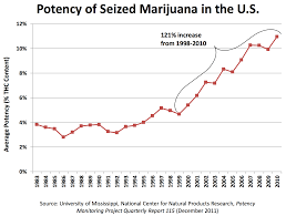 Thc Potency Chart Not Your Fathers Cannabis The Dish