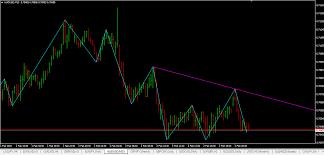 Swing High Swing Low Indicator Mt4 Download Link