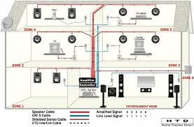 whole house audio distribution wiring diagram efcaviation com whole house audio system wiring diagram at Home Audio Wiring Diagram