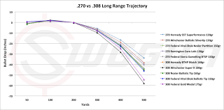 270 Caliber Ballistics Chart Long Range Trajectory 308 And 270