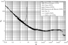 Drag Coefficient Chart Calculation Of Drag Coefficient For Arrays Of Emergent