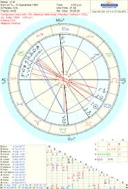 Soulmate Composite Chart At The Edge Of Madness Bout This Gal Synastry Composite