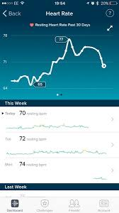 Fitbit Resting Heart Rate Chart Anyone Using A Fitbit While Pregnant Mumsnet