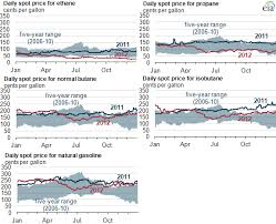 Butane Price Chart 2012 Brief Natural Gas Liquids Prices Down In 2012 Today