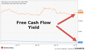 Free Cash Flows Example Free Cash Flow Yield Formula Top Example Fcfy Calculation