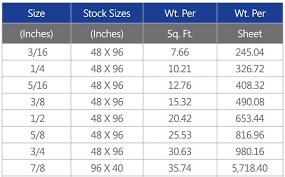 Steel Size Chart Steel Plate Standard Sizes From Reliable Supplier Hot Rolled