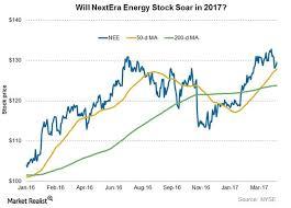 Where Nextera Energy Stock Could Go Now Market Realist