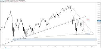 S P 500 Dow Jones Nasdaq 100 Charts Buyer Beware Looks