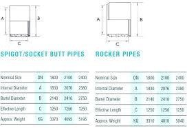 Barrel Connector Size Chart Socket Sizes Chart Catink Co