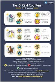 Legendary Dog Iv Chart