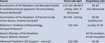 Children S Resting Heart Rate Chart Normal Ranges For Newborn Infants Heart Rate And